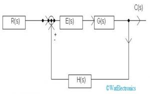 Characteristics Equation