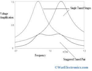 Characteristics of Stagger Tuned Amplifier