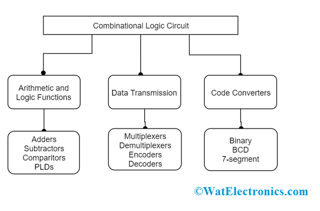 Classification Of Combinational Logic Circuits