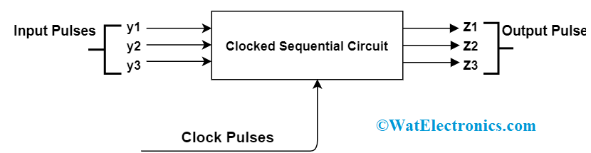 Clocked Sequential Circuit
