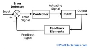 Closed-Loop Control System