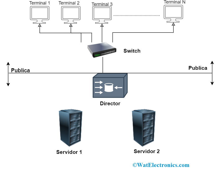 Cluster Computing Operation