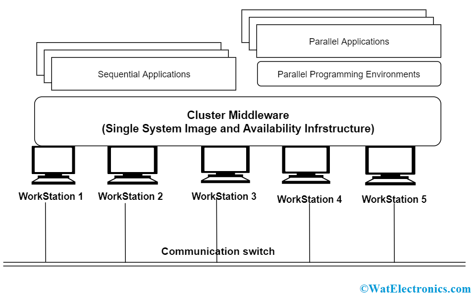 Cluster Computing Architecture