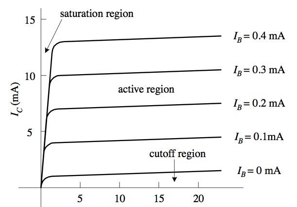 Common Emitter Output Characteristics