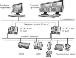 Communication Media in DCS