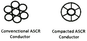 Compacted ACSR