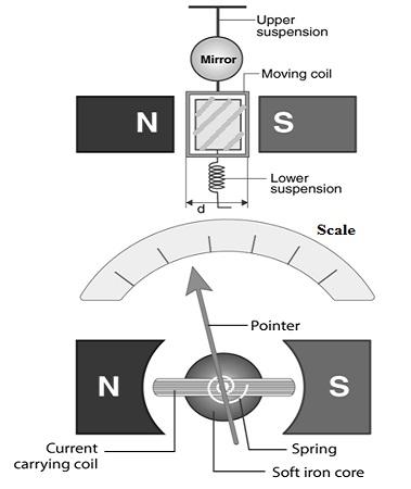 Construction of Galvanometer