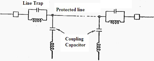 Coupling Capacitor PLCC