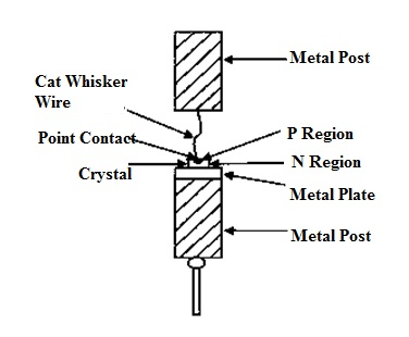 Crystal Diode Construction
