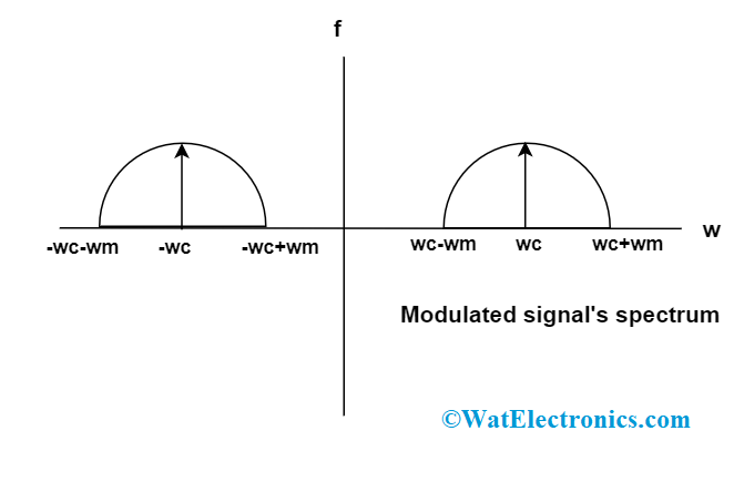DSB SC Amplitude Modulated Spectrum