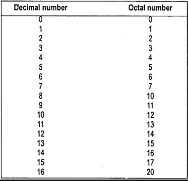 Decimal and Octal Numbering System
