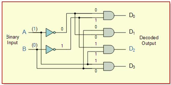 Decoder Circuit