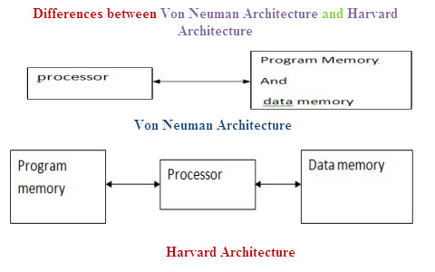 Differences between Von Neuman Architecture and Harvard Architecture