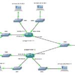 Discrete Network Simulator