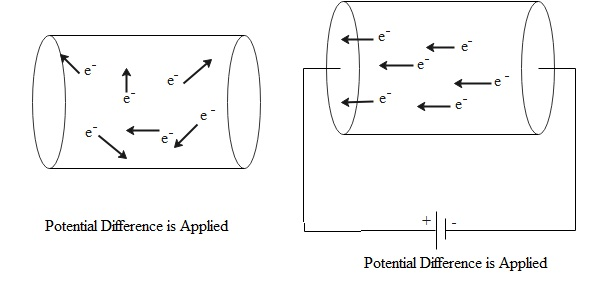 Drift Velocity of Electrons