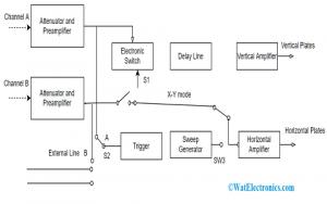 Dual Trace Oscilloscope Block Diagram