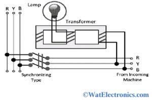 Electrodynamometer Type Synchroscope