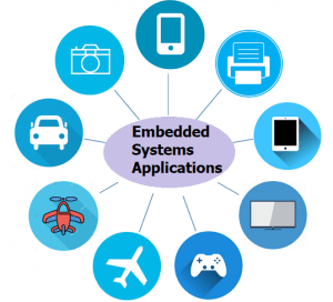 Applications of Embedded Systems