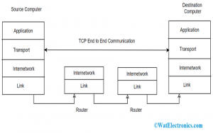End to End Communication in Transport Layer