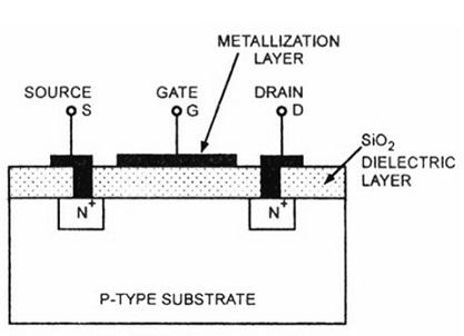 Enhancement MOSFET Diagram