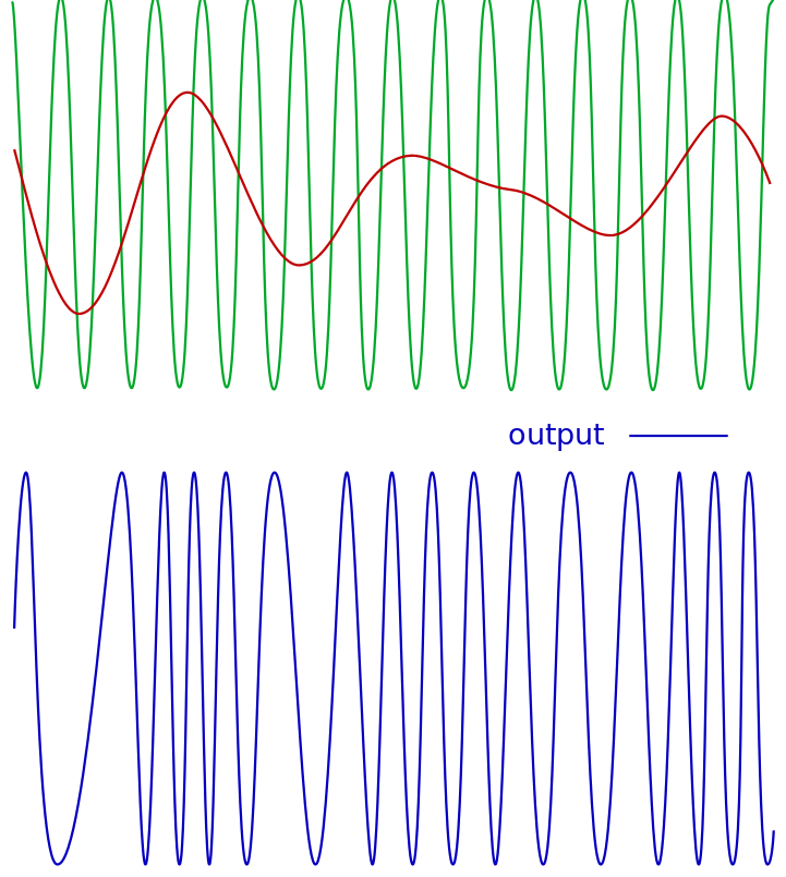 Frequency Modulation Signal