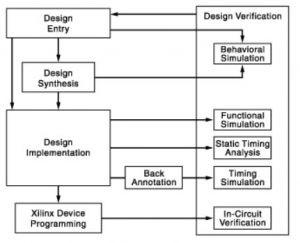 FPGA Arhitecture Design Flow
