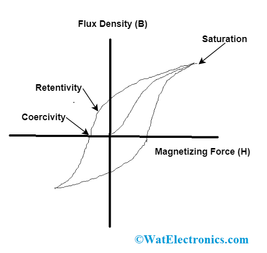 Ferromagnetic Material Hysteresis