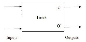 Latches (Block Diagram)