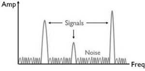 Frequency Domain Display