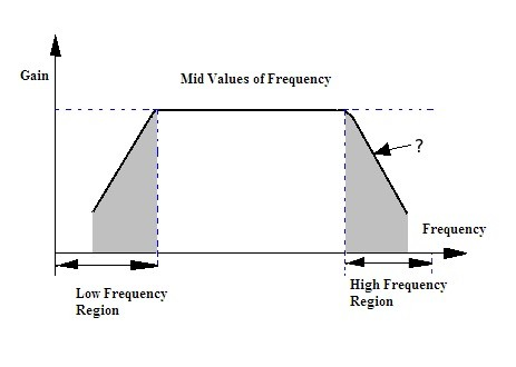 Frequency Response of the RC Coupled Amplifier