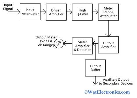 Frequency Selective Wave Analyzer