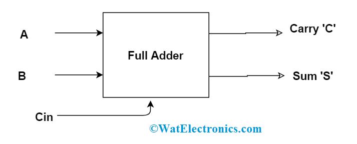 Full Adder Block Diagram