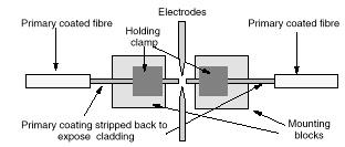 Fusion Splicing
