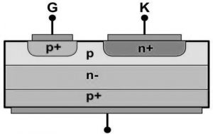 Gate Turnoff Thyristor Structure