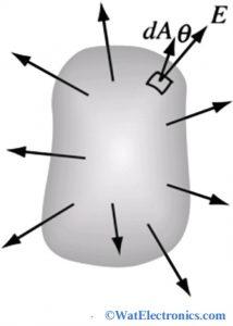 Gauss Law Diagram