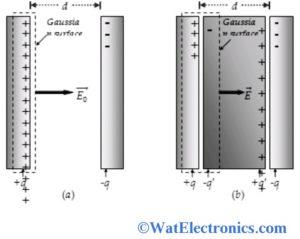 Gauss Law in Dielectrics