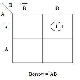 Half Subtractor K-map (Borrow)