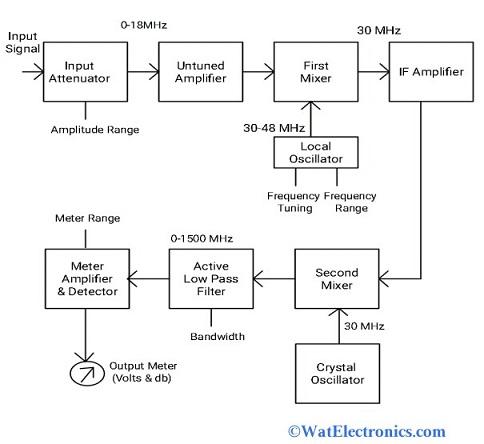 Heterodyne Waveanalyzer