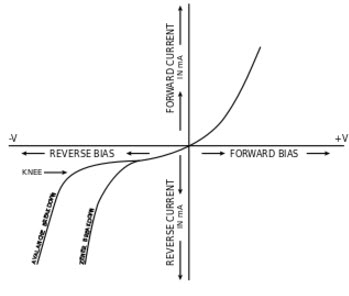 I-V Characteristics of Avalanche and Zener Breakdown