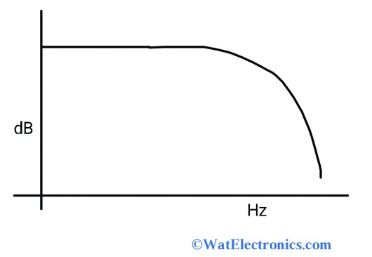 Frequency Response of Common Source Amplifier