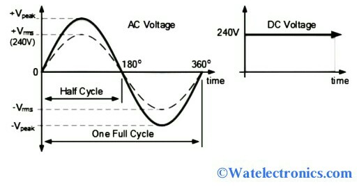 RMS Voltage Theory