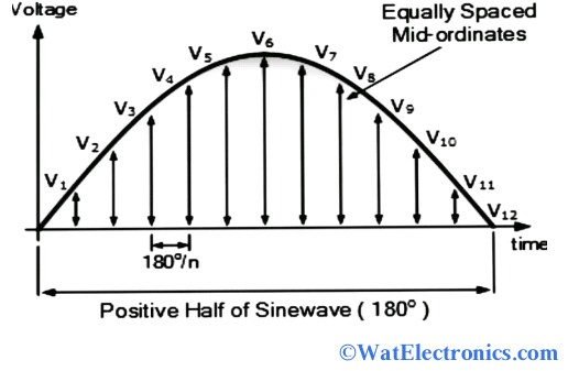 RMS Voltage Graphical Method