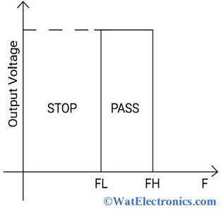 Ideal Characteristics of High Pass Filter