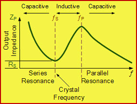 Impedance vs Frequency Graph