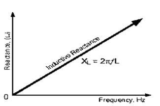 Inductive Reactance