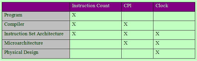 Instruction Count of the CPU