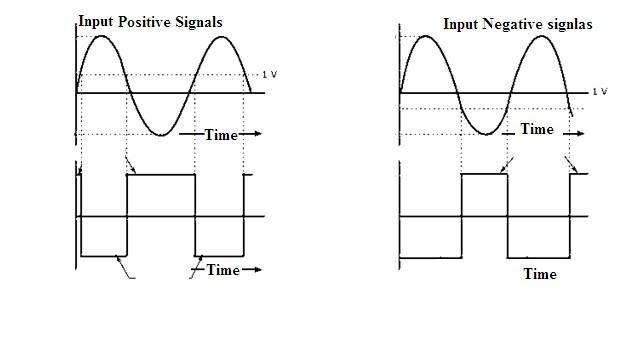 Inverting Amplifier Waveforms