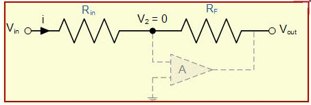 Inverting Operational Amplifiers