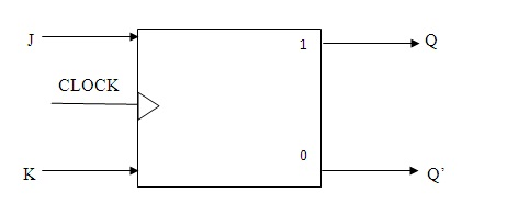 J-K Flip-Flop Block Diagram