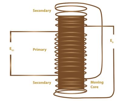 LVDT-diagram(circuit-diagram)